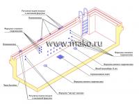 Проектирование лечебных бассейнов