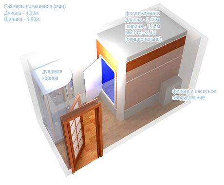 Размеры флоат комнаты