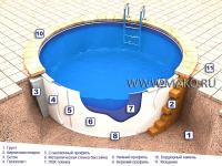 Установка сборного бассейна